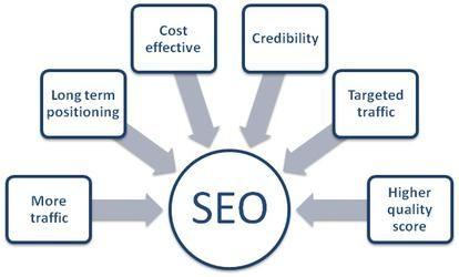 Benefits of using search engine optimization for your website!  #SeoCompanyInNoida #SeoServicesIndia