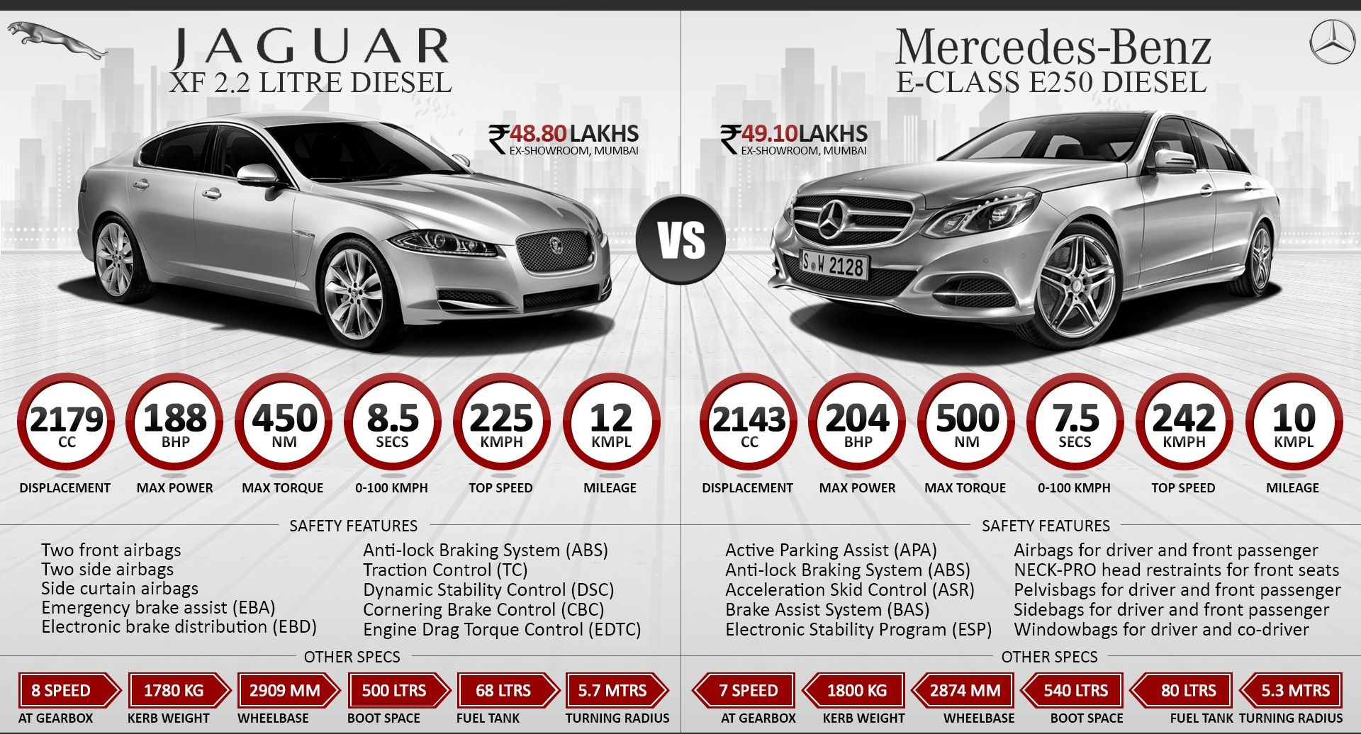 Jaguar XF 2.2 Diesel vs. Mercedes E-Class E250 Diesel  #‎WoW‬ ‪#‎WorkshoponWheelz‬ ‪#‎CarServiceInChandigarh‬  #CarMaintenanceInChandigarh  http://workshoponwheelz.blogspot.in/    Workshop on wheelz