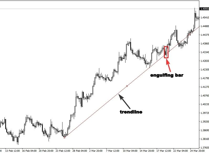 What Are Most Common Market Indicators Forex Traders Follow Strength Index