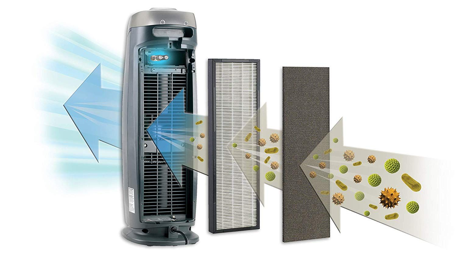 3 In 1 Full Room Air Purifier True Hepa Filter Uvc Sanitizer Home