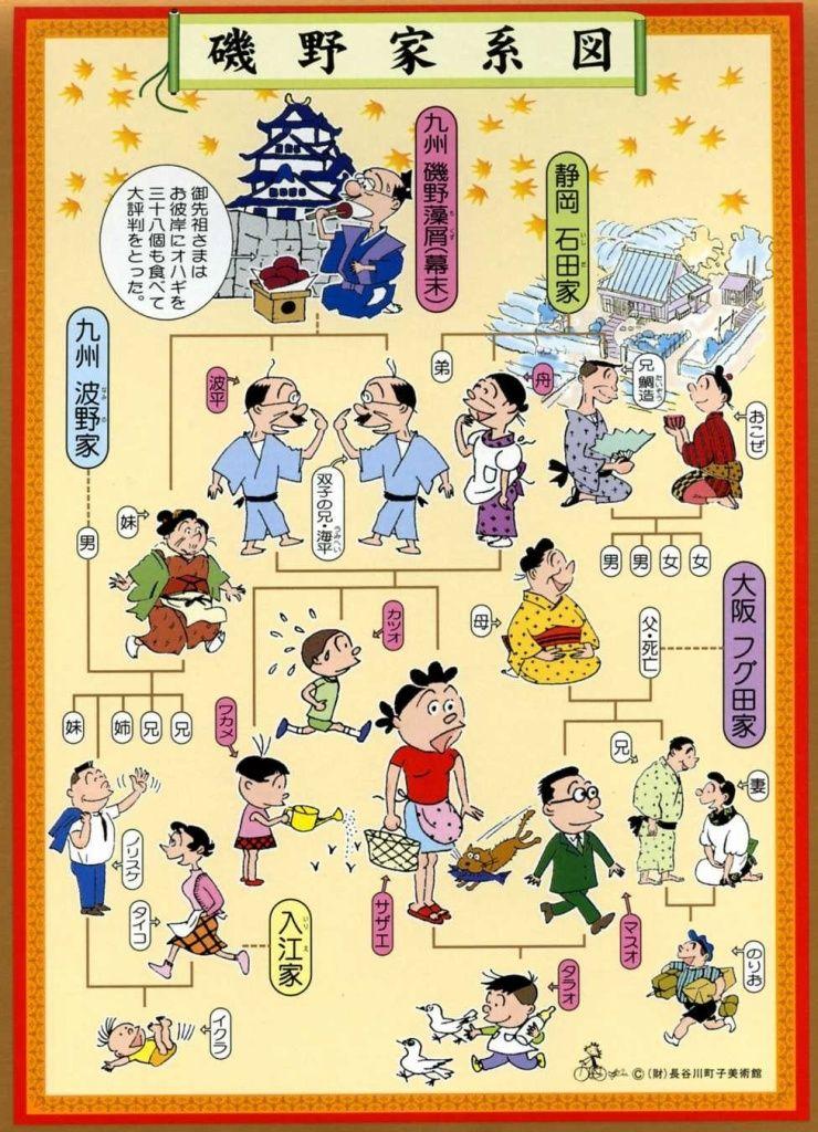 サザエさ ん 家系図 系図 磯野
