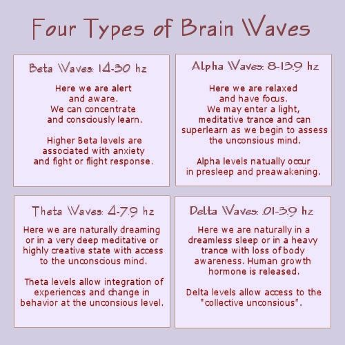 Four Types of Brain Waves - Alpha Waves are a state of ...