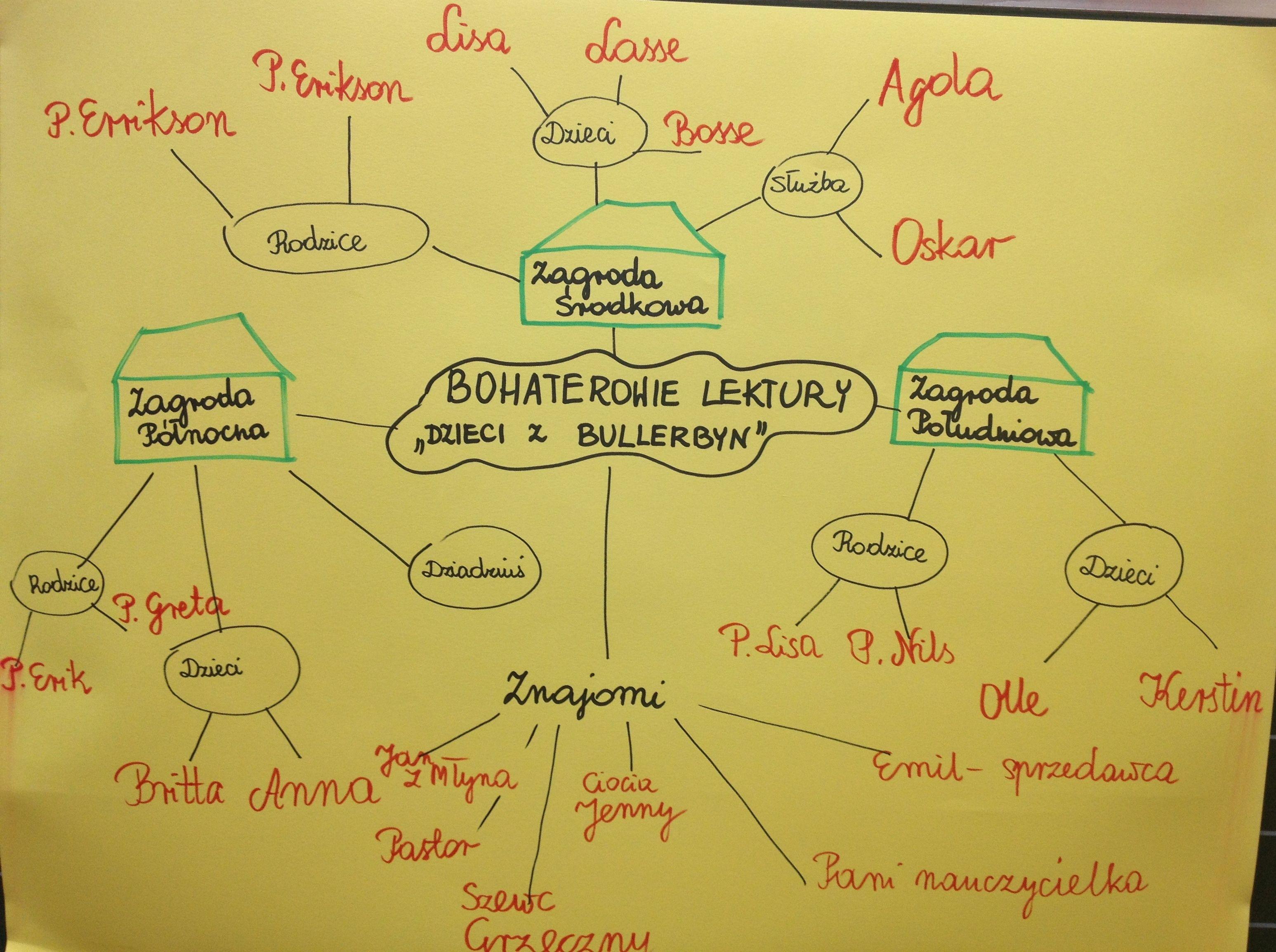 Znalezione Obrazy Dla Zapytania Dzieci Z Bullerbyn Karty Pracy Education School Map