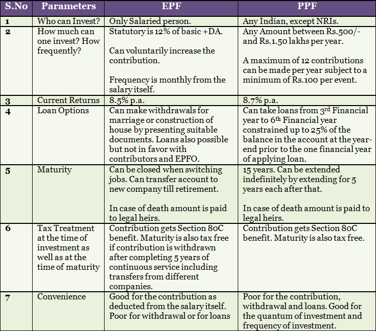 Difference Between Epf And Ppf Income Investing Investing Basic