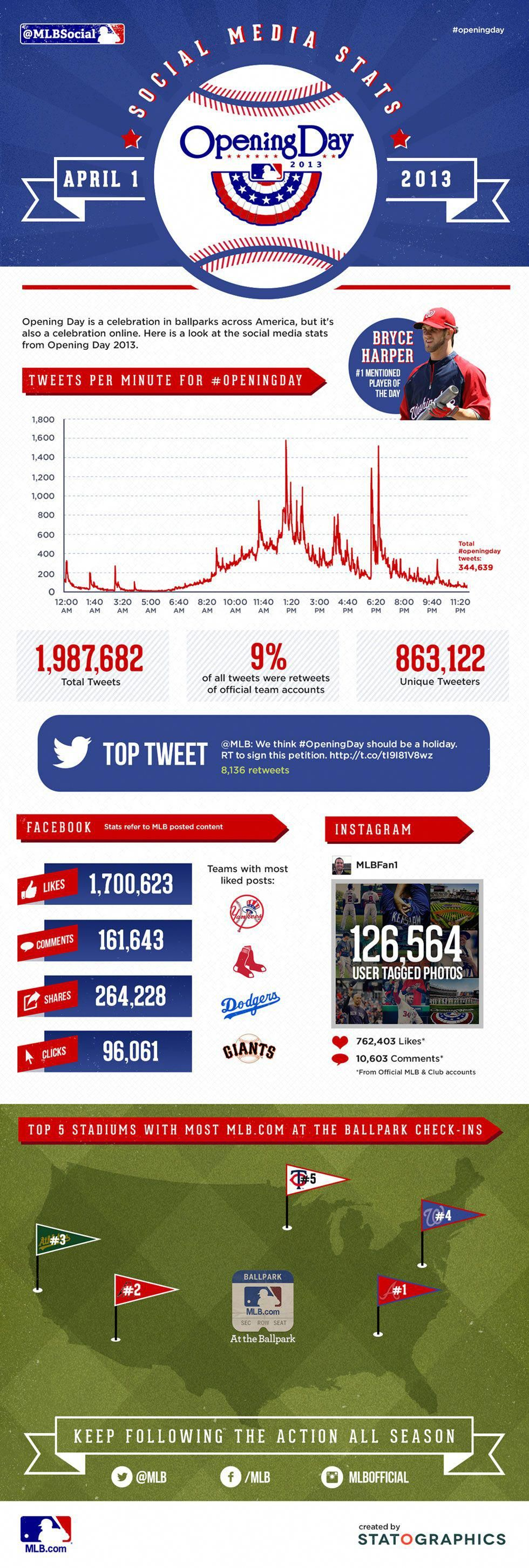 It S Official You Like Baseball And Tweet About It And Instagram It Here Are Openingday Social Sta Social Media Stats Social Media Infographic Infographic