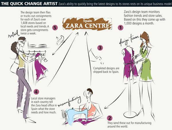 Supply chain management fashion forward  zara  strategies also rh pinterest