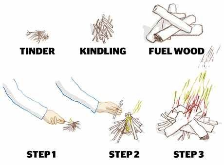 How To Start A Fire Skills Wood Fuel Survival Techniques