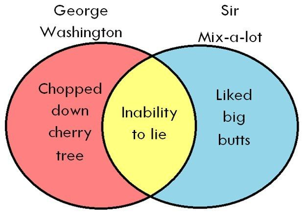 The Most Important Venn Diagram In American History Rapper United