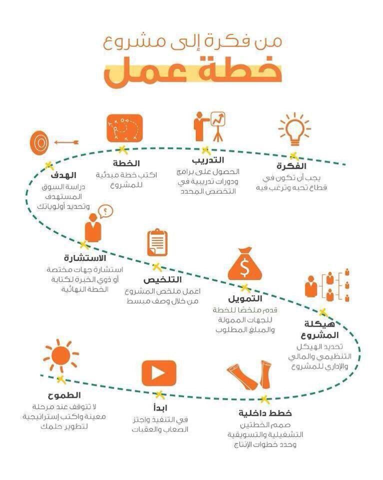 خطة عمل للمشروع Business Notes Social Media Marketing Business