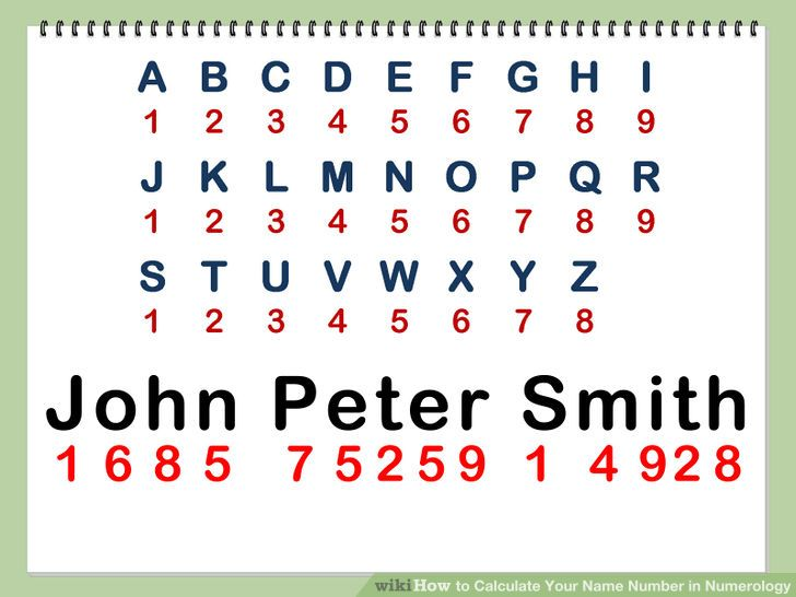 Calculate your name number in numerology numerologie pinterest