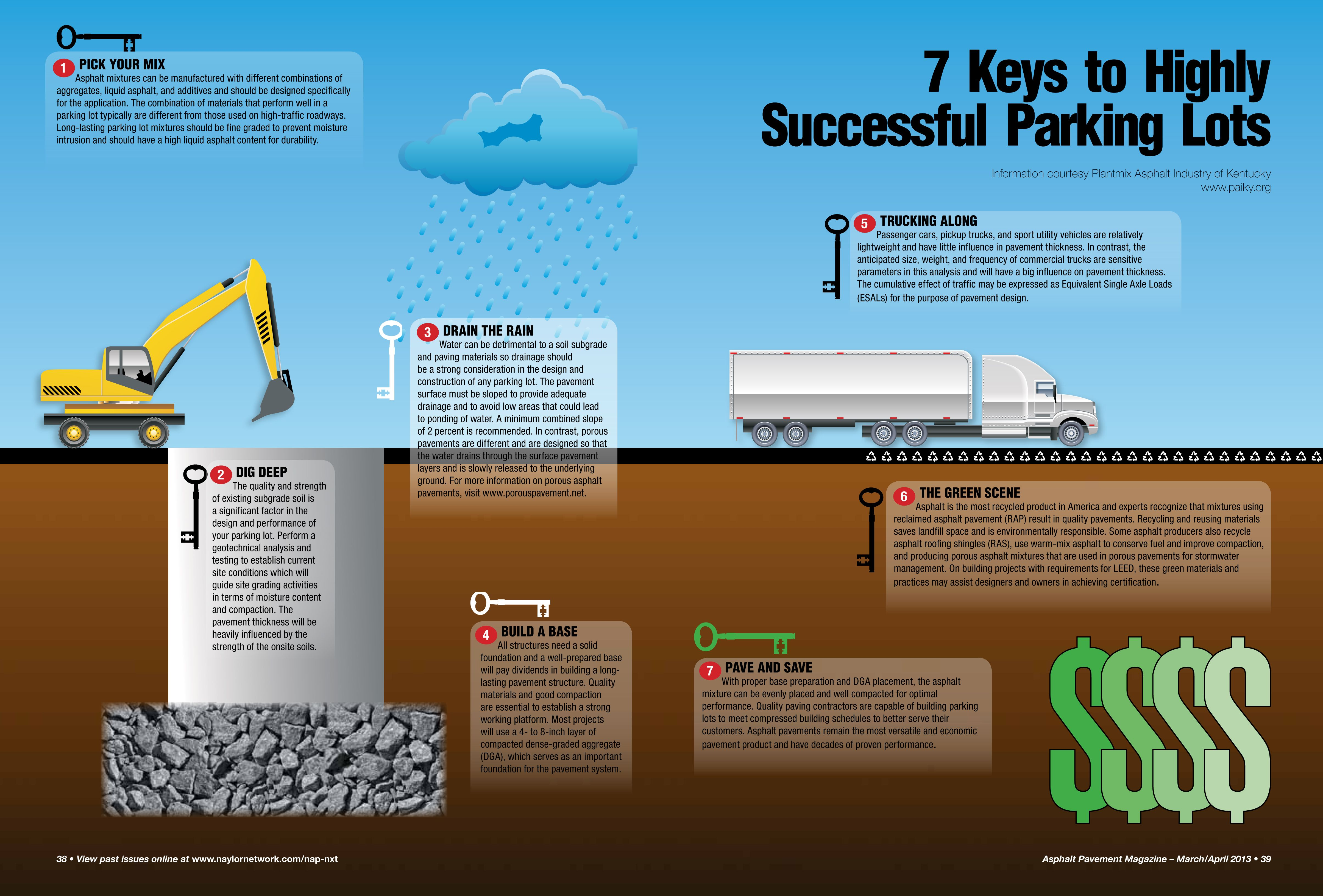 7 Keys Highly Successful Parking Lots Infographics