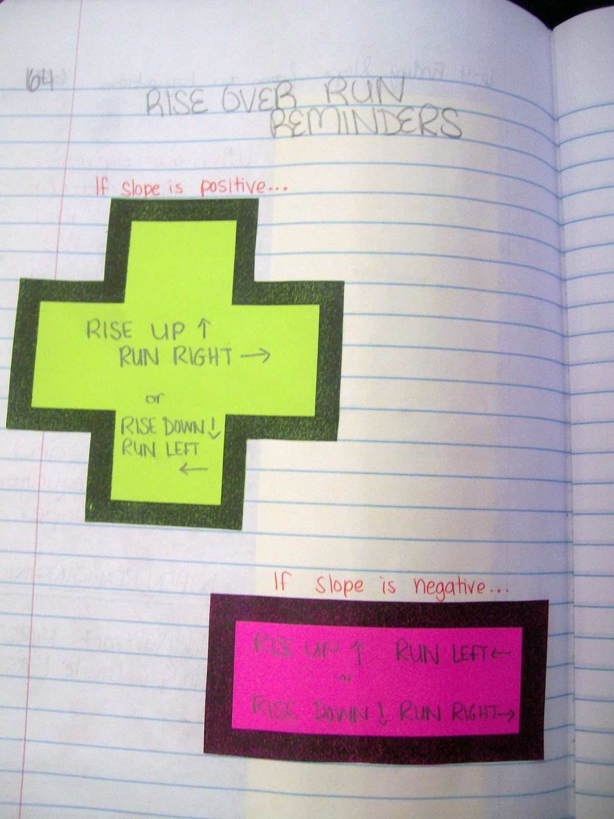 Math Love Interactive Notebook Entry Graphing Using Slope