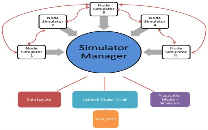Introduction to Network Simulator (NS2)  Network simulator contains