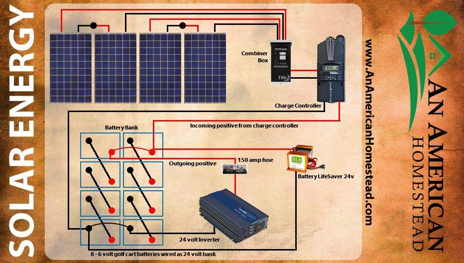 5 Things You Need For Solar Energy Renewable Solar Solar Solar Power Energy