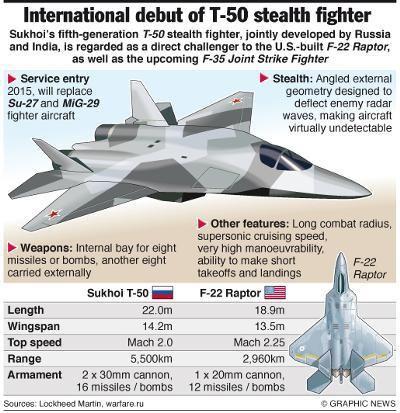 Sukhoi Pak Fa T 50 V S F 22 Raptor Pinterest