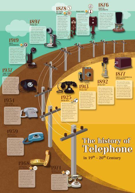 Historia Del Teléfono Infographic Tecno Infografías Scoop It Diseño De Línea De Tiempo Gráficos De Información Infografia