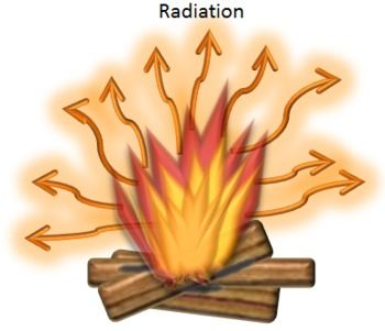Science Clip Art--Heat Transfer $ | Science Graphics for ...