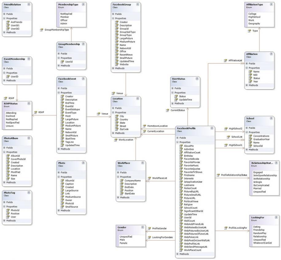 Facebook database schema bases de datos pinterest database facebook database schema ccuart Gallery