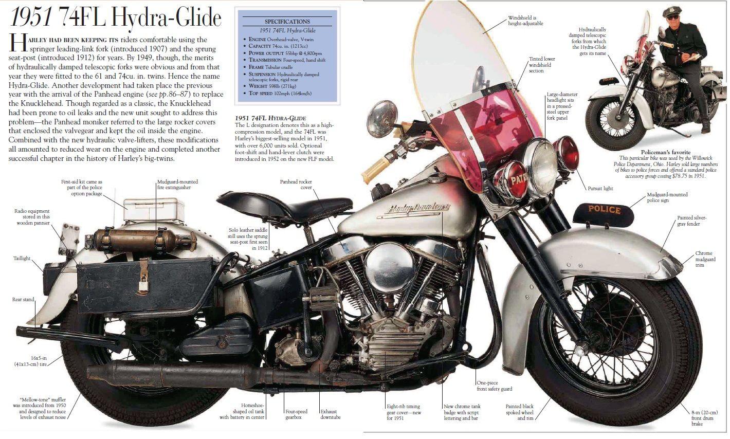 Hydra Glide Harley Davidson Motorcycles Harley Davidson Engines Old Harley Davidson