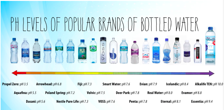 Where Dentistry Is Done Differently Alkaline Water Best Alkaline Water Alkaline Water Brands
