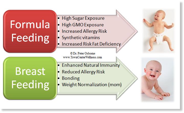 Comparison of Human Milk and Formula | Breastfeeding