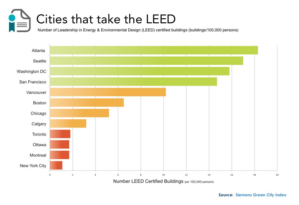 These Cities Are Taking The Leed Leadership In Energy And Environmental Design With Images Leed Leed Certified Buildings Environmental Design
