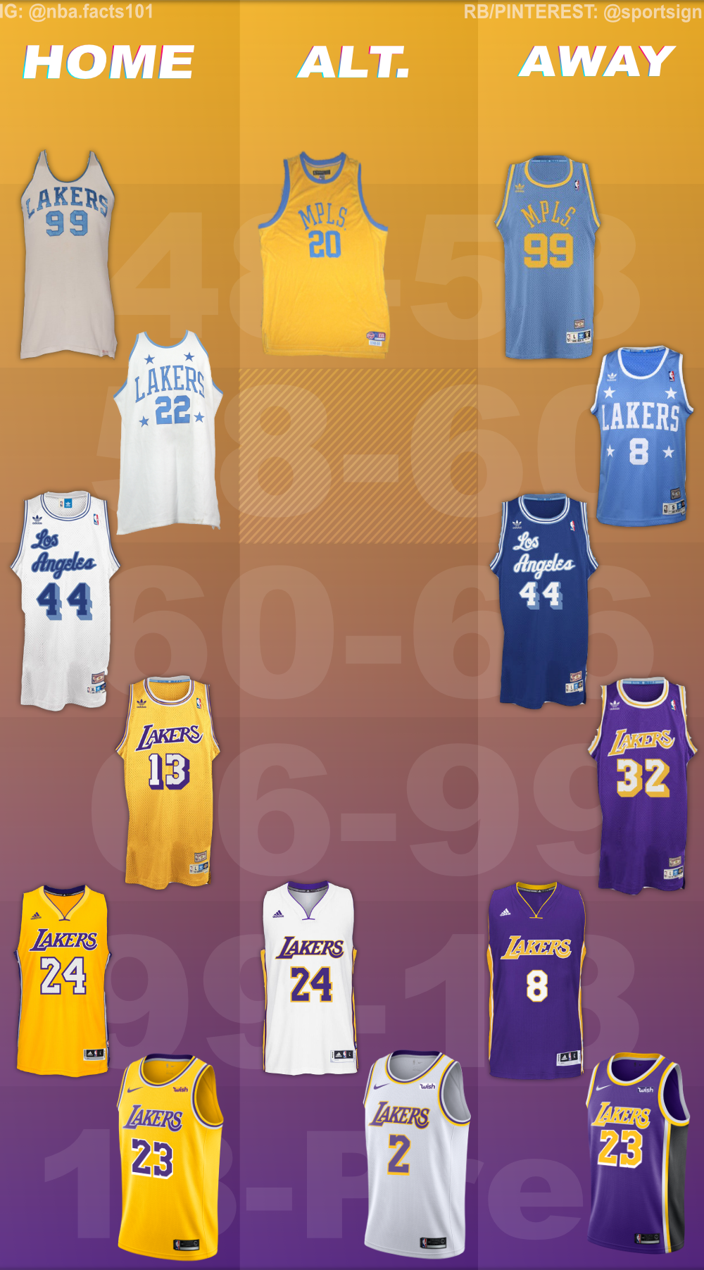Los Angeles Lakers Jersey History Nba Basketball Teams Nba Lakers