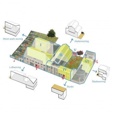 Wonen in oude conservenfabriek in Leiden. Architectuur.nl