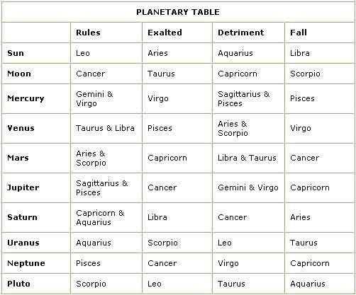 planetary #table #astrology #zodiac | astrology | Astrology