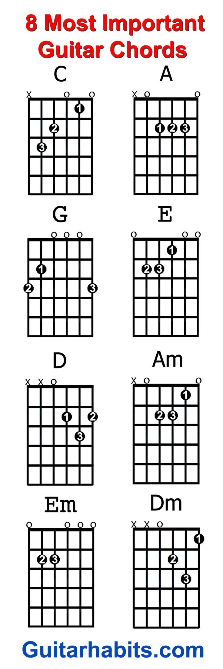 Where do you start when you want to learn to play guitar the 8 where do you start when you want to guitar chords learn to play guitar the 8 chords every beginner guitar player should learn first are c a g e hexwebz Choice Image