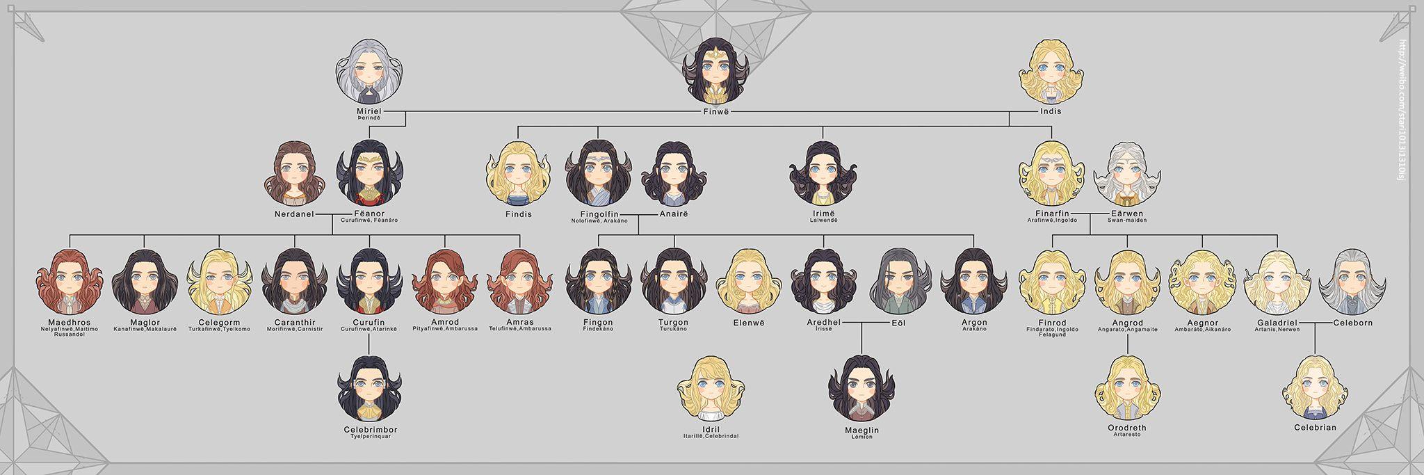 Silmarillon family tree   Lotr elves, Tolkien elves ...