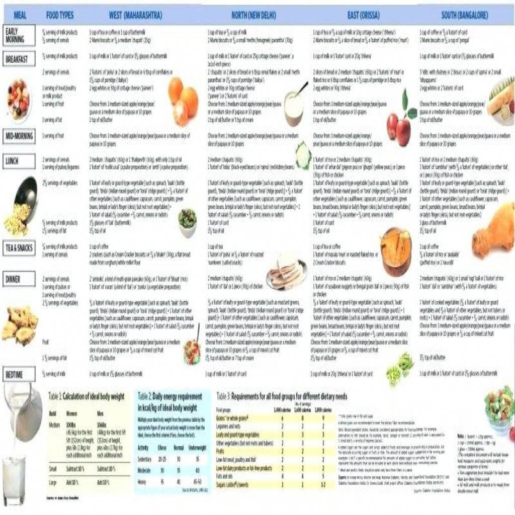 Diabetic Chart New Diabetics Food List Diabetic Exchange