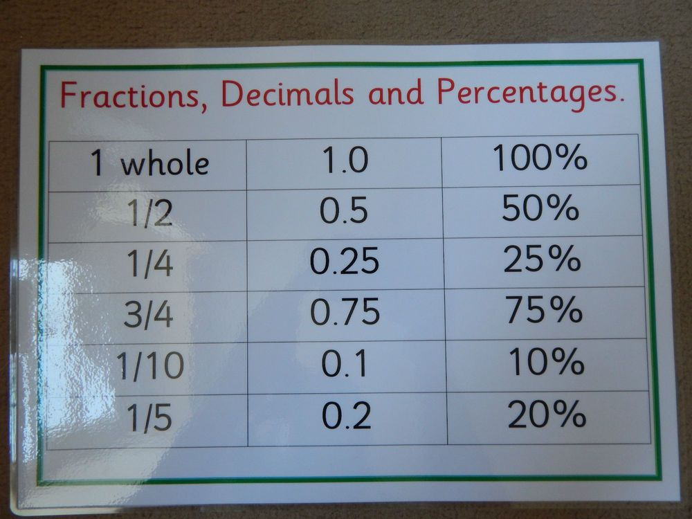 Fractions, Decimals and Percentages - A4 Poster - KS2/KS3 NUMERACY ...
