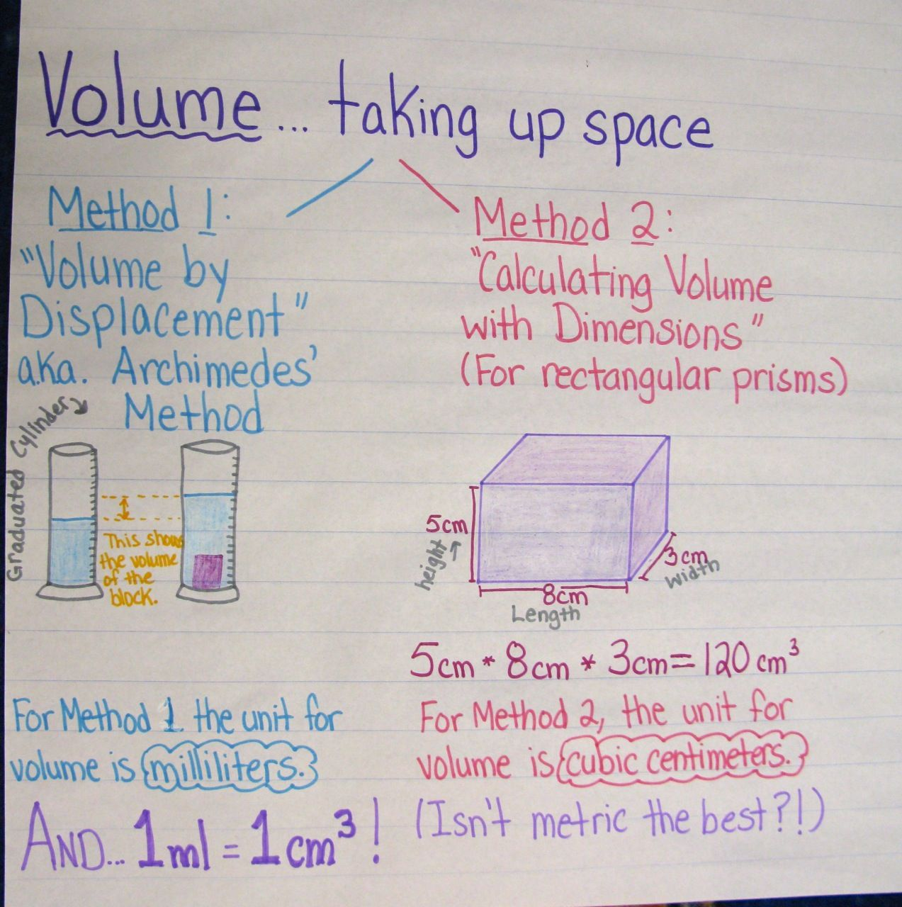 Here S A Nice Anchor Chart On Measuring And Calculating