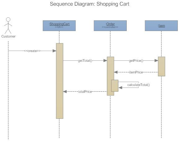 Uml Sequence Diagram  Scrum Agile Pm    Diagram And