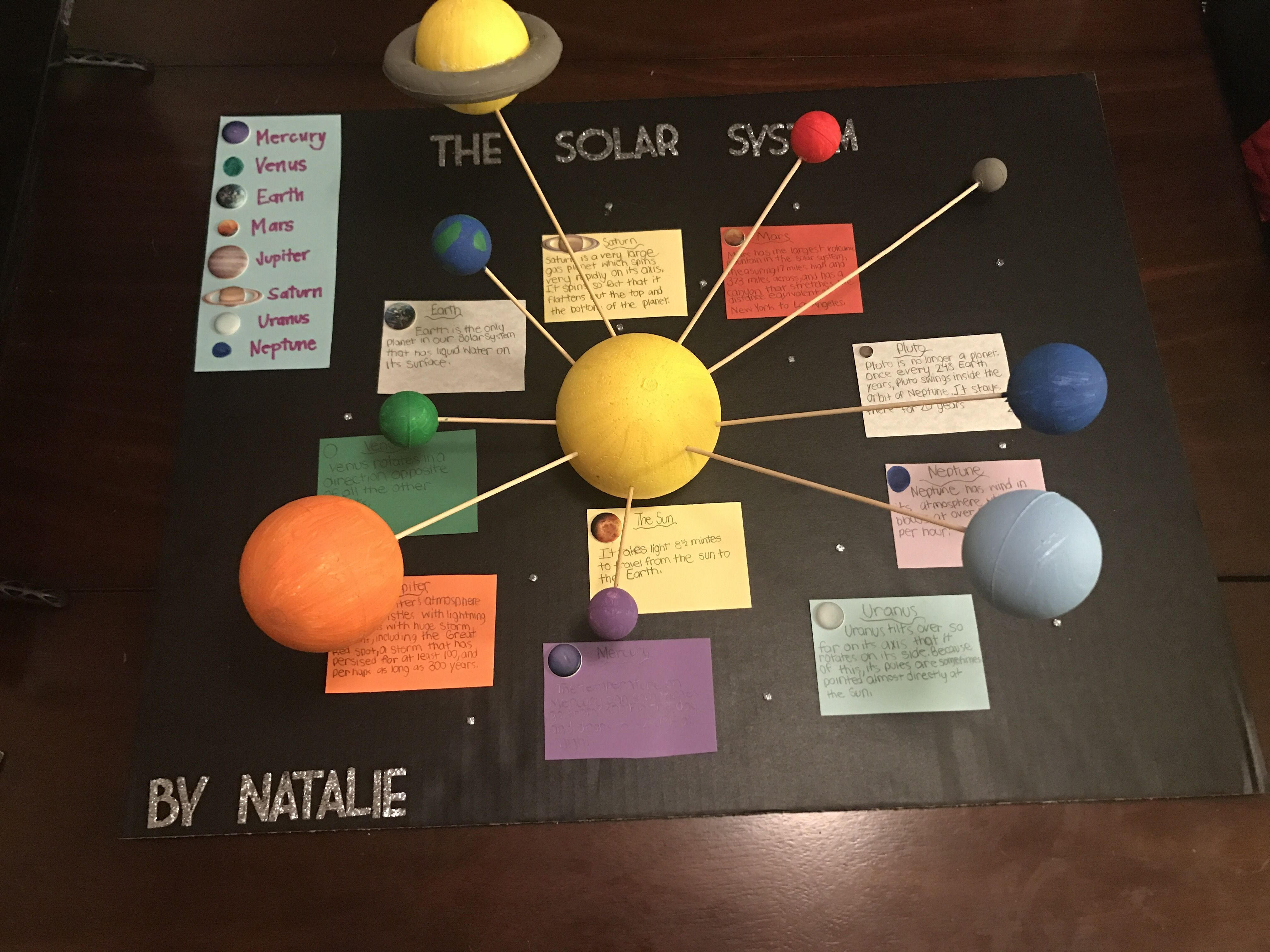 5th Grade Solar System Project