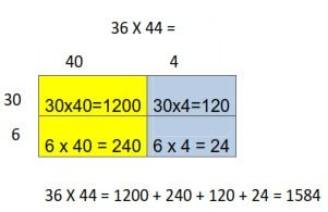 area model 2 digit x 2 digit 4th grade multiplication. Black Bedroom Furniture Sets. Home Design Ideas