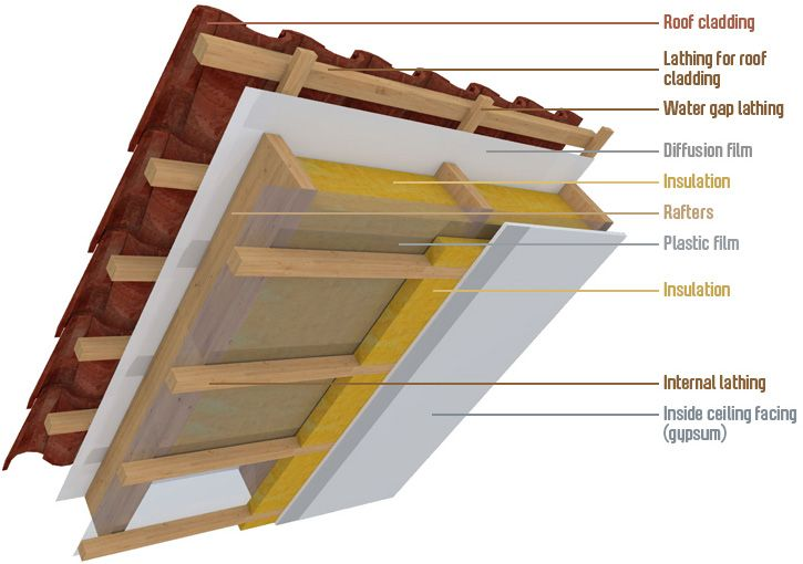 Roof Tipes Chalets Materials Buscar Con Google