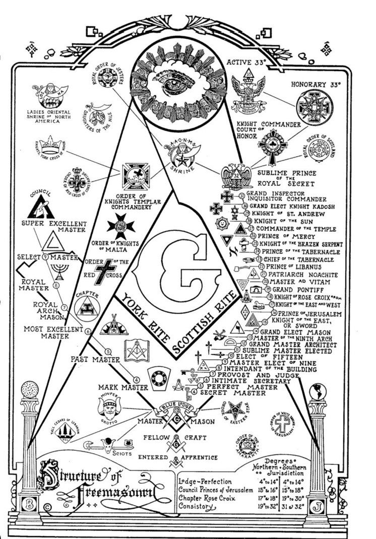 The 33 degrees of freemasonry knigth of the east show the brother structure of freemasonry york and scottish rites buycottarizona Gallery