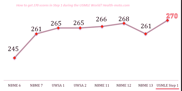 How to get 270 scores in Step 1 during the USMLE World
