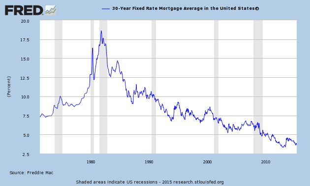 Treasury Snapshot Where Are Yields Headed Fixed Rate Mortgage Mortgage Rates Mortgage