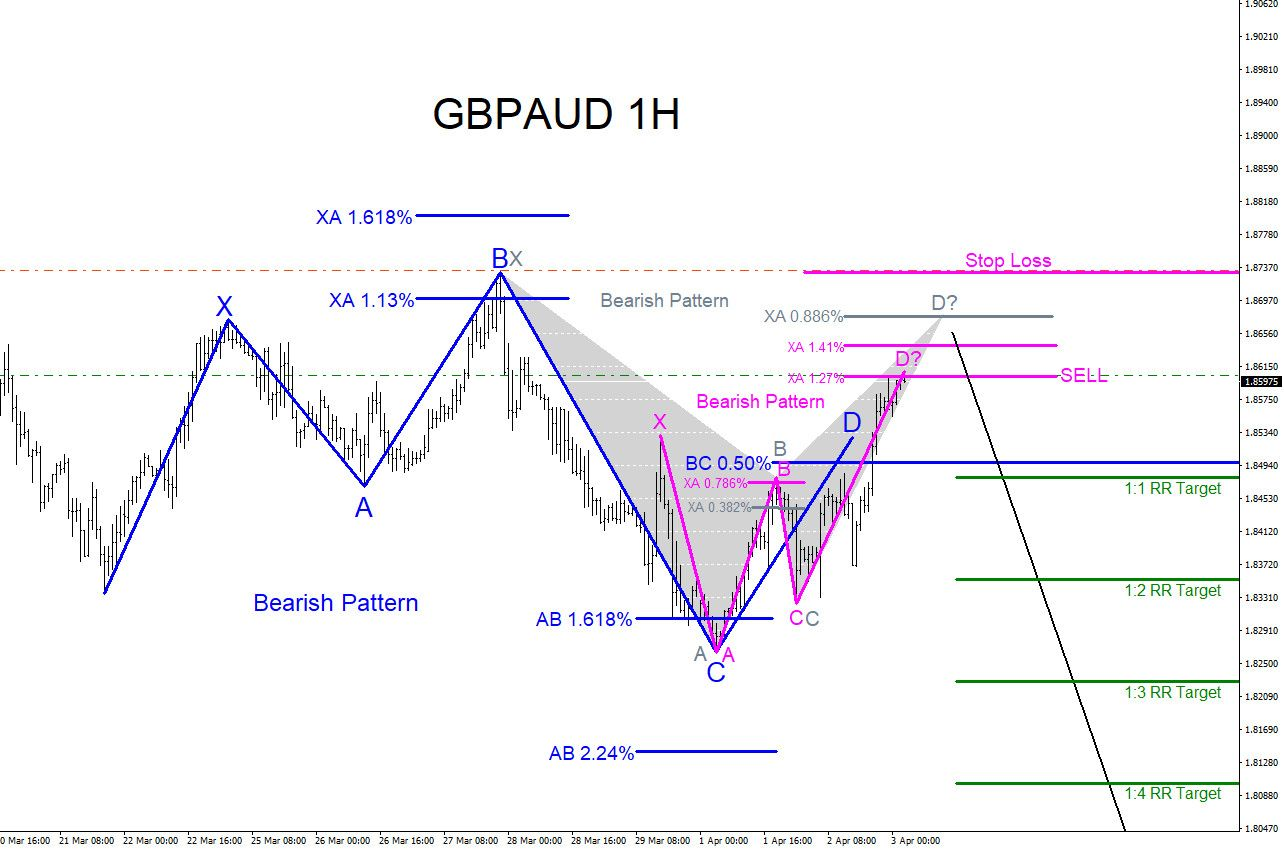 Gbpaud Market Patterns Calling More Downside Technical