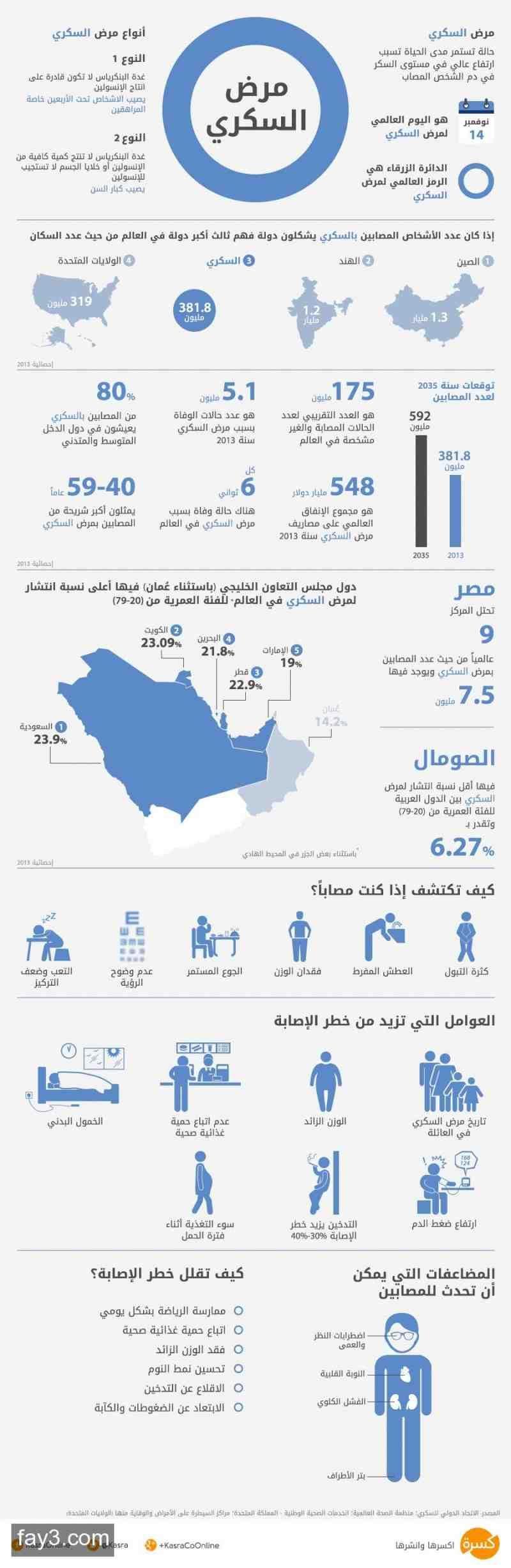 8580647a7 انفوجرافيك مرض السكري | Infographics انفوجرافيك عربي | Diabetes day ...