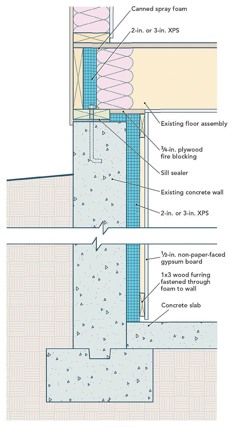 In All But The Hottest Parts Of The United States Basement Walls Need To Be Insulated In Basement Insulation Insulating Basement Walls Waterproofing Basement