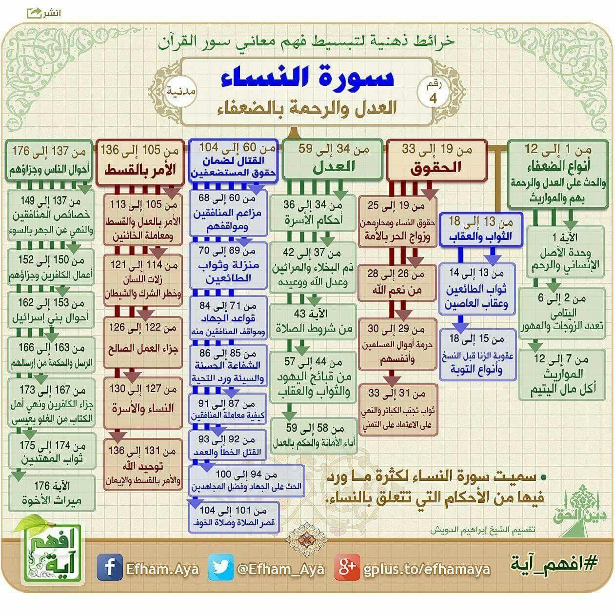 سورة النساء Quran Book Quran Tafseer Islam Beliefs