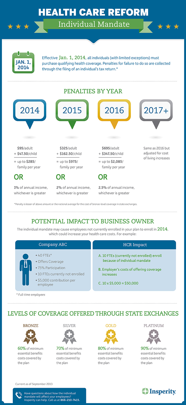 Health Care Reform Individual Mandate Infographic Business