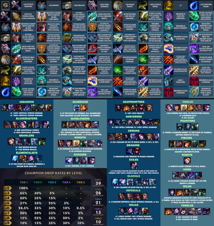 Teamfight Tactics Tft Items Combinations Cheat Sheet List Updated For 9 14 Patch Pro Game Guides Cheat Sheets Cheating League Of Legends Items