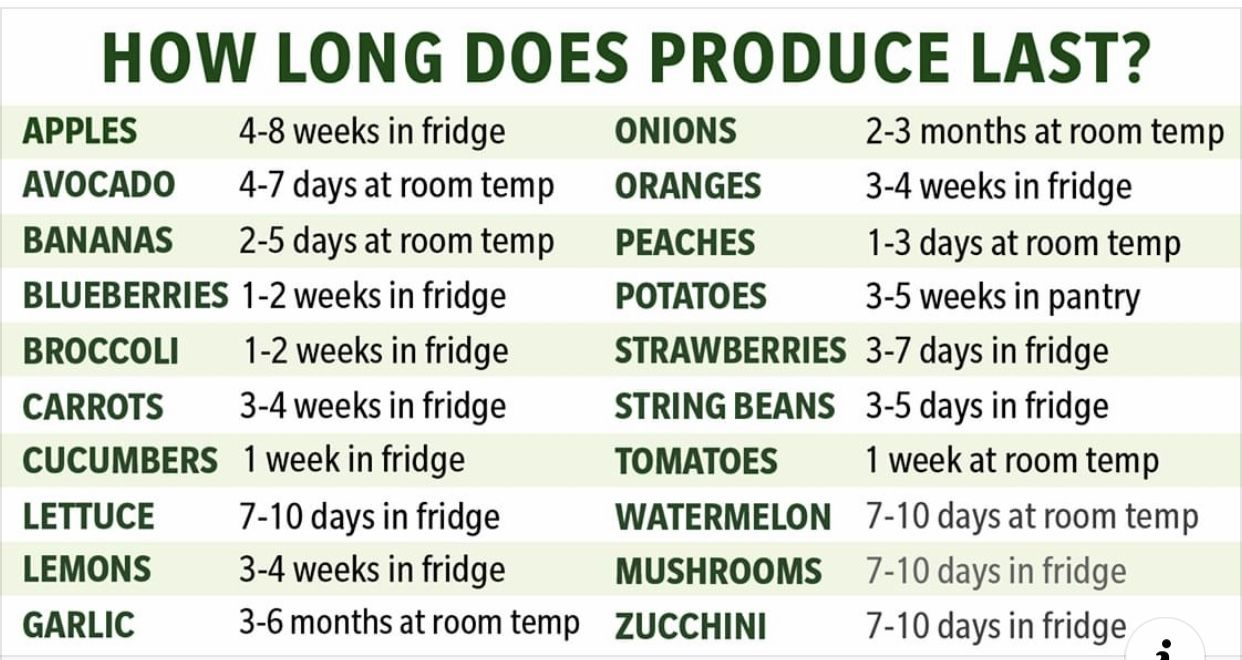 How Long Does Produce Last Fresh Produce Storage Guide Pattypan Squash