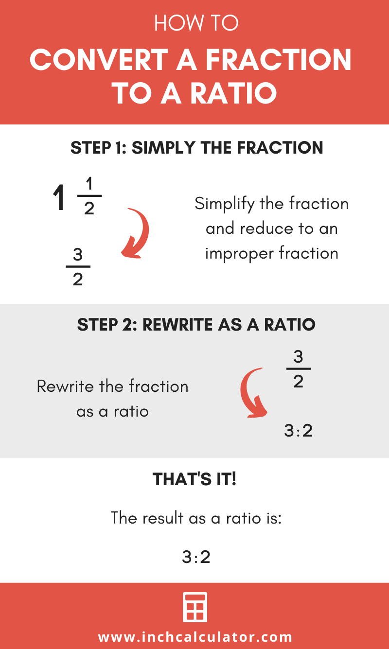 Fraction To Ratio Calculator Inch Calculator Studying Math Learning Mathematics Math Answers [ 1335 x 800 Pixel ]