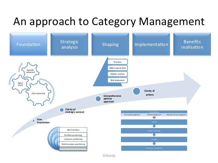 An approach to strategic sourcing category management by dr gordon an approach to strategic sourcing category management by dr gordon maxwellsz